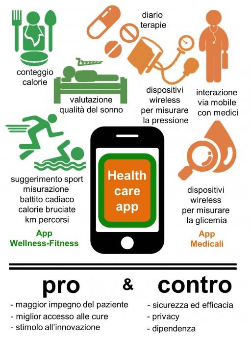 Immagine1 App Salute e Malattia Oggi Rischi e Benefici