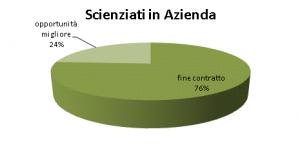 Cambio Stage Scienziati in Azienda