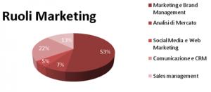 Ruoli Master Marketing