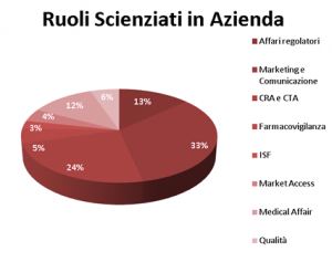 Ruoli Scienziati in Azienda