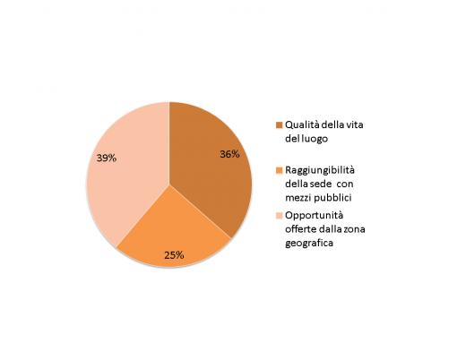 Quale tra i seguenti fattori geografici ha maggiormente influenzato la scelta di candidarti?